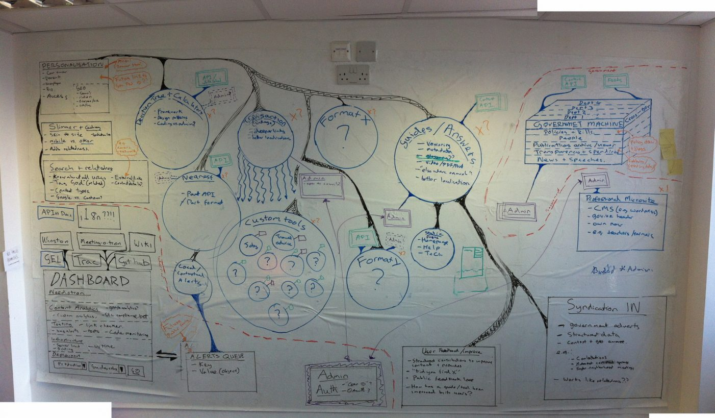 Large wall covered in writing and drawings mapping out the GOV.UK beta project