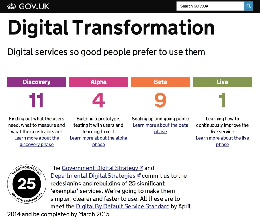 Screenshot of the transformation dashboard page at www.gov.uk/transformation. This is an undated screenshot from early to mid 2013. It shows 11 projects in discovery, 4 in alpha, 9 in beta and 1 live.