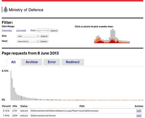 An early screenshot from the transition tool, designed to help move web pages of 300 agencies and arms-length bodies to GOV.UK. This screenshot shows the Ministry of Defence page.