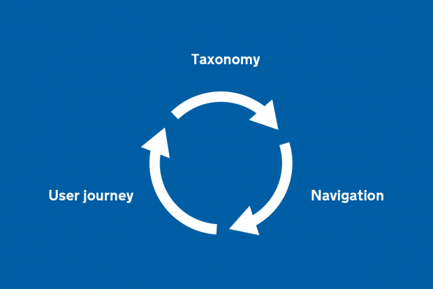 A diagram showing the relationship between taxonomy, navigation and user journey as a cycle