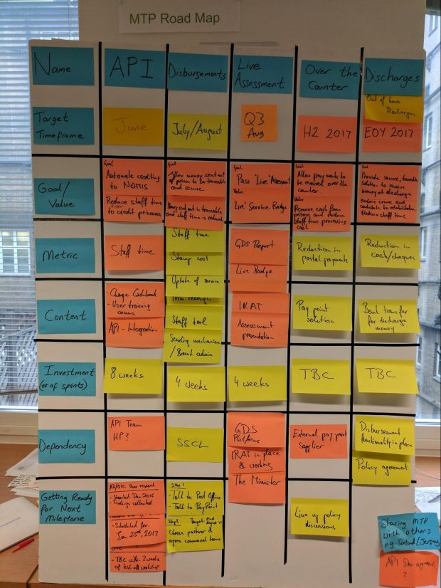 An image of a roadmap made up with post-it notes