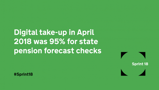 A graphic: 'Digital take-up in April 2018 was 95% for state pension forecast checks'