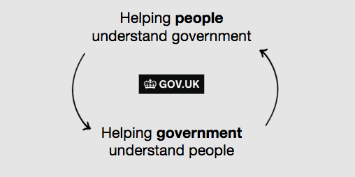 Diagram showing GOV.UK helping people understand government and helping government understand people