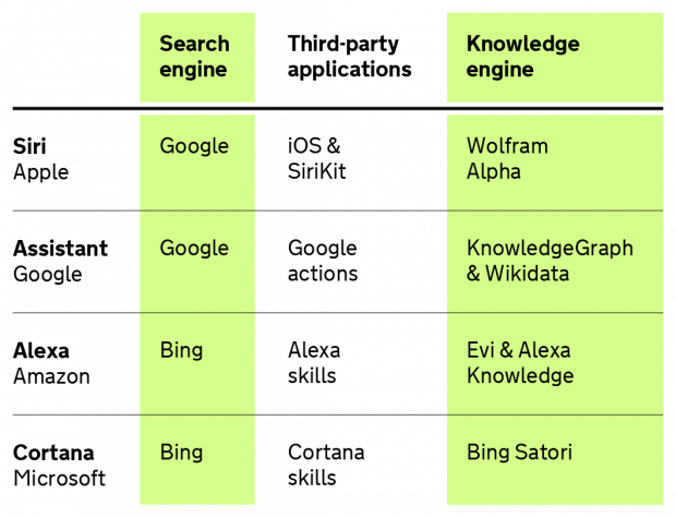 Building the gov of the future government digital service chart explaining the systems common voice services operate with apples siri search engine publicscrutiny Gallery