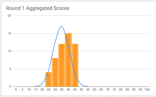 A graph showing Round 1 challenge scores, which do not fall into a natural bell curve
