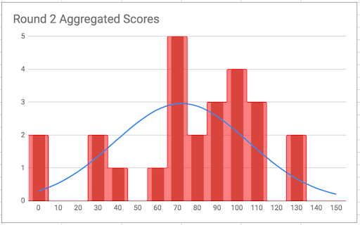 A graph showing Round 2 scores, falling more in line with a natural bell curve