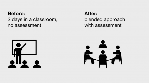 A before and after image, showing how the GOV.UK course used to be 2 days in a classroom with no assessment and now it's a blended approach with assessment