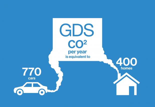 Graphic saying 'GDS CO2 per year is equivalent to 770 cars or 400 homes'