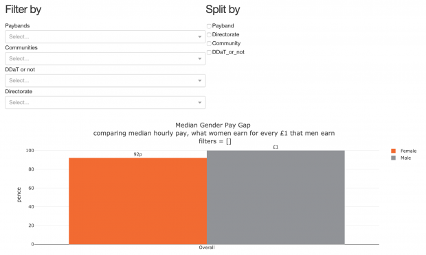 Screenshot of part of the GDS gender pay gap dashboard, it has filters for: paybands, communities, DDaT or not, and directorate, it has options to split the data by any combination of: payband, directorate, community, and DDaT or not. It shows that when comparing median hourly pay, women earn 92p for every £1 men earn.