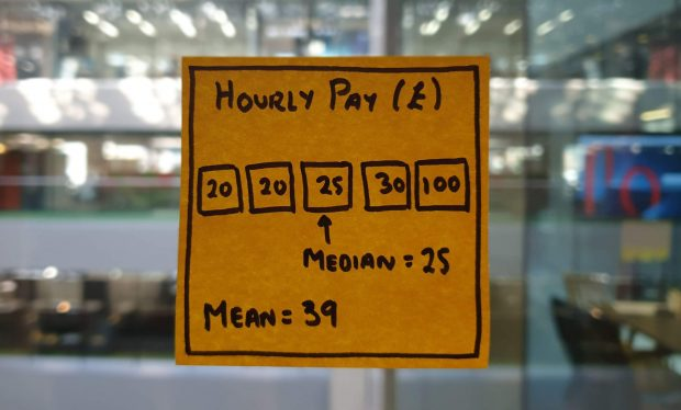 Post it showing 5 hourly pay values: £20, £20, £25, £30 and £100, the median hourly pay is £25 whereas the mean is £39