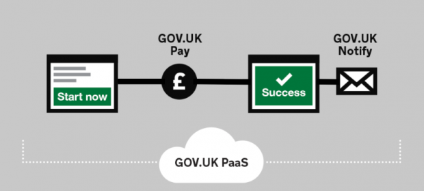 GOV.UK PaaS encompasses a journey from starting the use of a service, using GOV.UK Pay for a transaction, successfully completing the transaction, and receiving a message conveying this through GOV.UK Notify