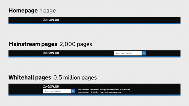 Screenshot of the GOV.UK menu bar on the Homepage (1 page), Mainstream pages (2,000 pages), and Whitehall pages (0.5 million pages).