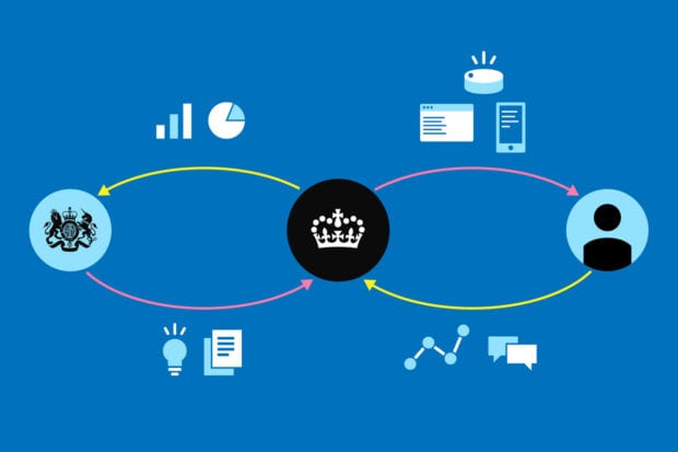 A graphic showing the government blazon with an arrow going back and forth to a crown GOV.UK logo, which also has an arrow back and forth to a person symbol. Surrounding the arrows are logos depicting charts, text boxes and tech devices.